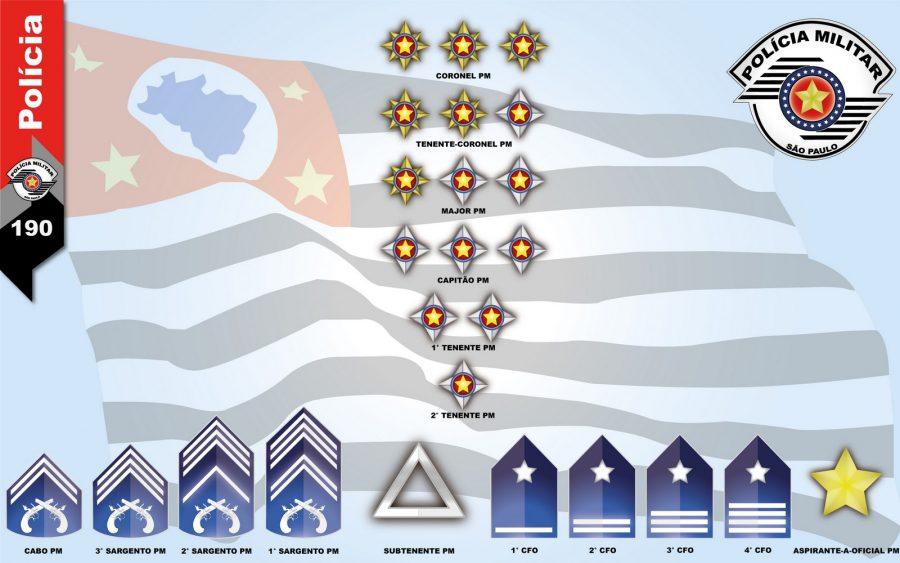 A Polícia Militar, assim como acontece nas Forças Armadas, é dividida em níveis hierárquicos